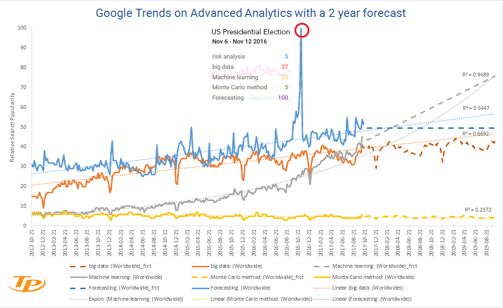 Perceptions and popularity of analytics technologies over time