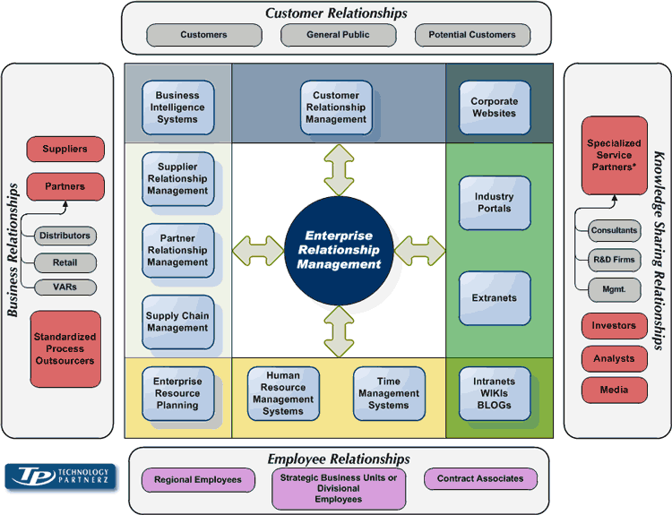 The Technology Partnerz ERM Technology Framework