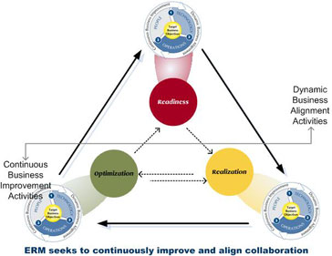Velox Enterprise Relationship Management Lifecycle