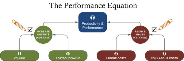 The performance equation for business analytics